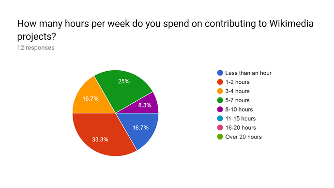 VVITWC_WES2019_hours_per_week_demographic