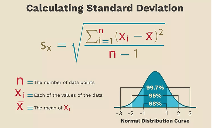 How to Find Standard Deviation