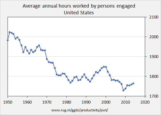 US_working_hours_1950-2014