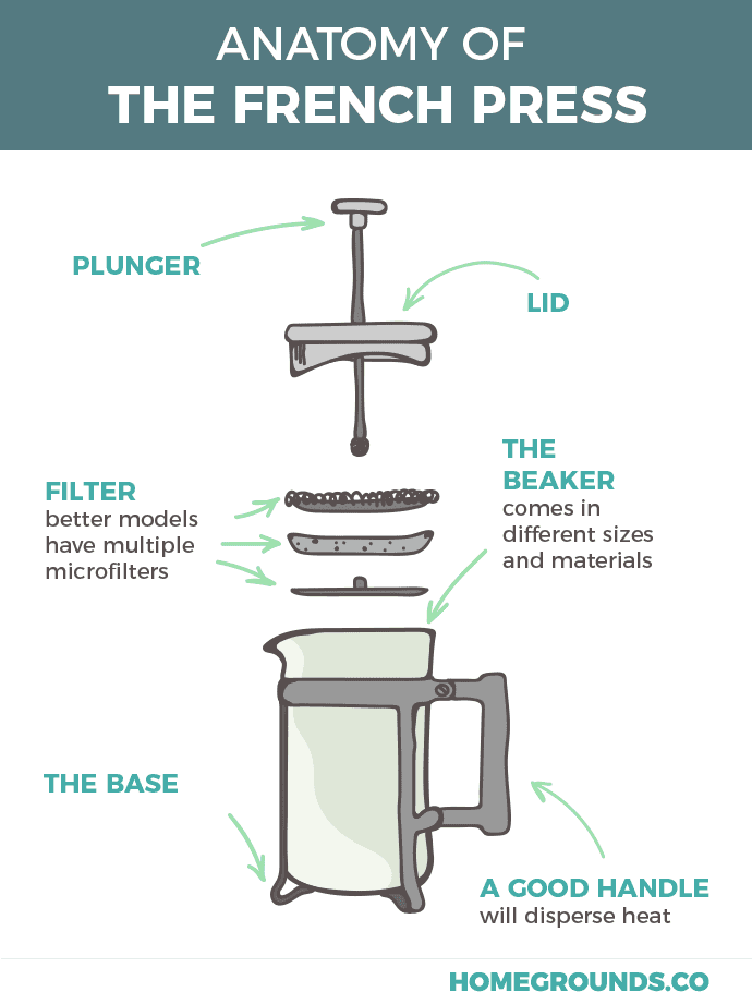 an image showing the parts of a french press